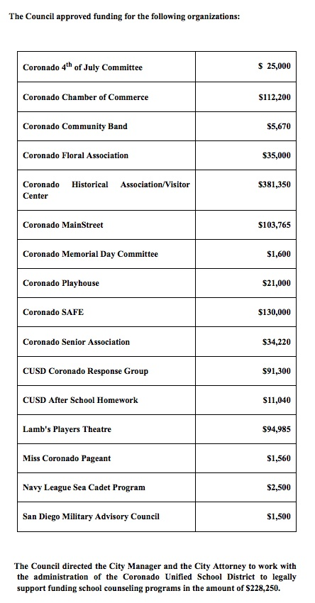 Organizations Funded